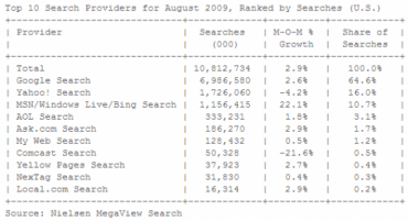 nielsen_aug_2009.png