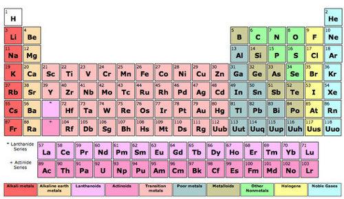 Actualidad ti tabla periodica itespresso probablemente urtaz Choice Image