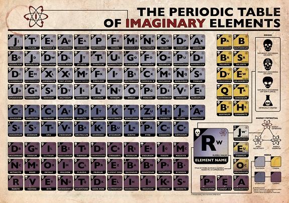La tabla peridica de los elementos imaginarios por urtaz Images