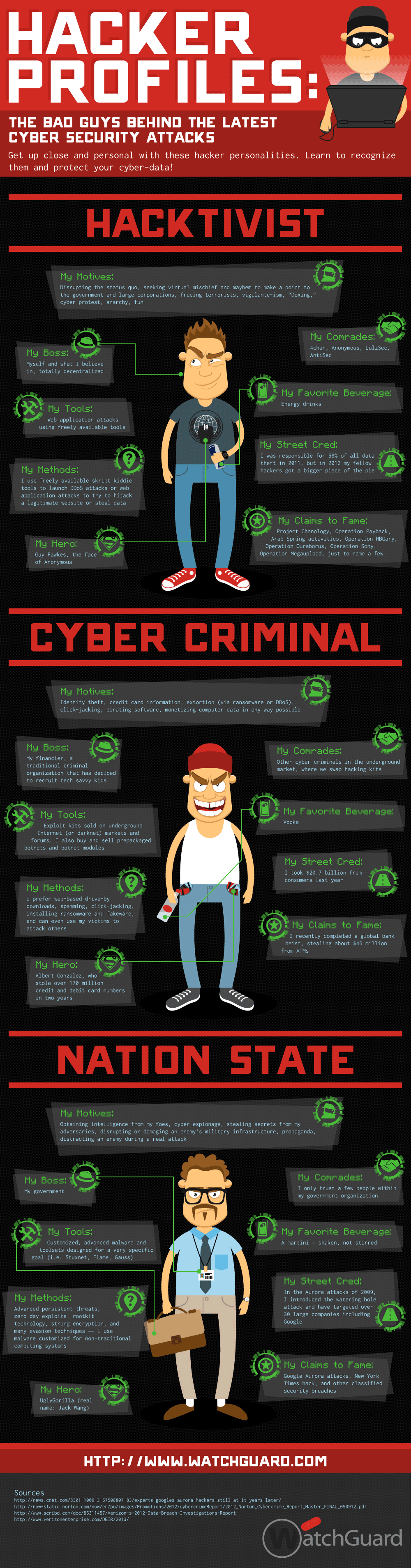 Hackers-infografía