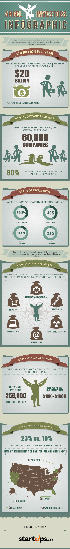 Angel-Investors-infografia