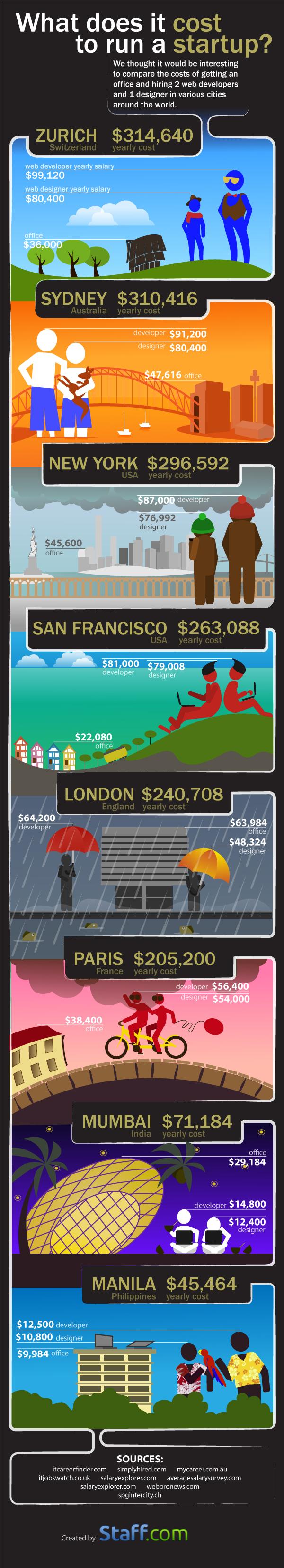 infografia-coste-startups