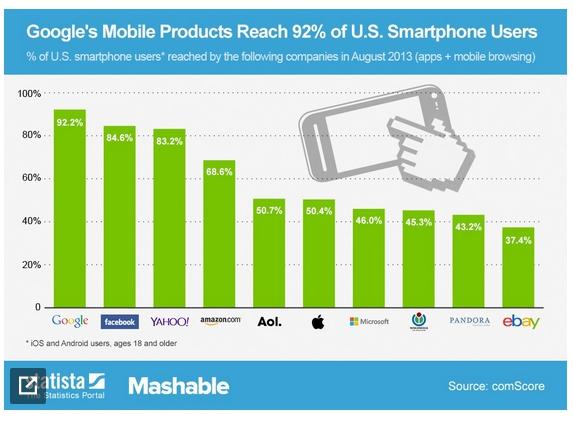 google-smartphones-usa