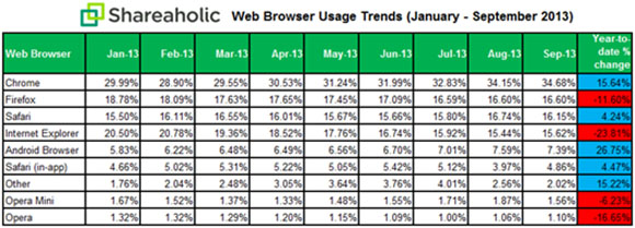 shareholic_browsers_sep_2013