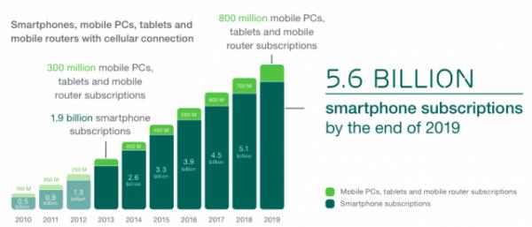 smartphones-suscripciones