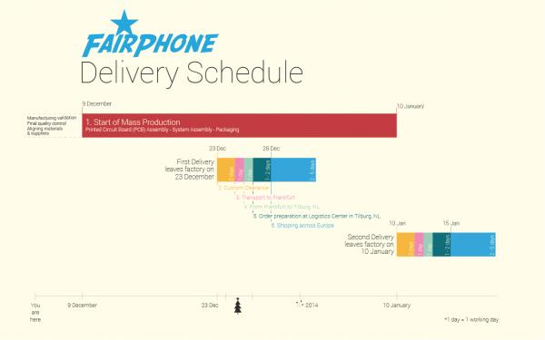 fairphone-roadmap