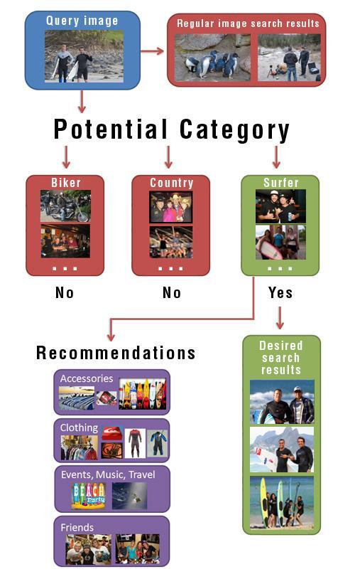 recomendaciones-tribus-urbanas