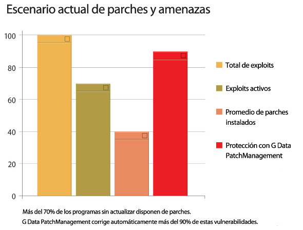 Escenario parches y amenazas G Data