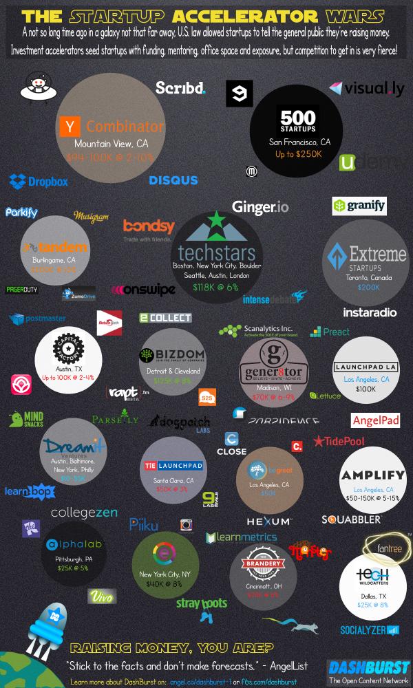 startup-accelerator-wars