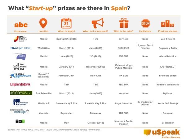 startups-concursos-españa