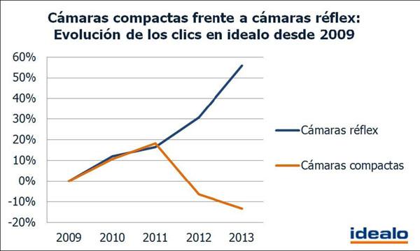 Estudio_camaras_vs_smartphones