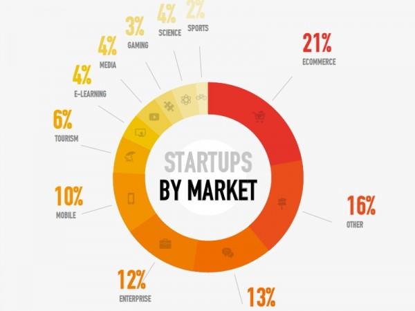 startups-spain-areas