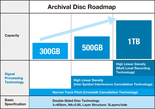 archival-disc-roadmap