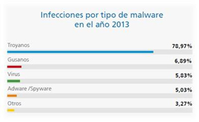 malware_2013