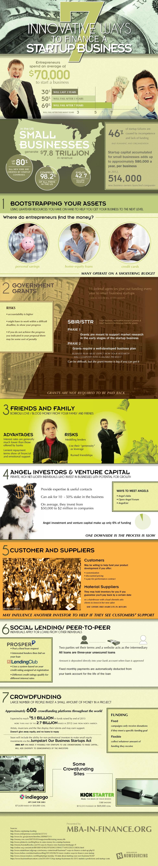 startups-financiacion-infografia