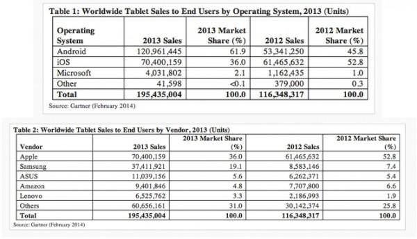tablets-ventas-2013