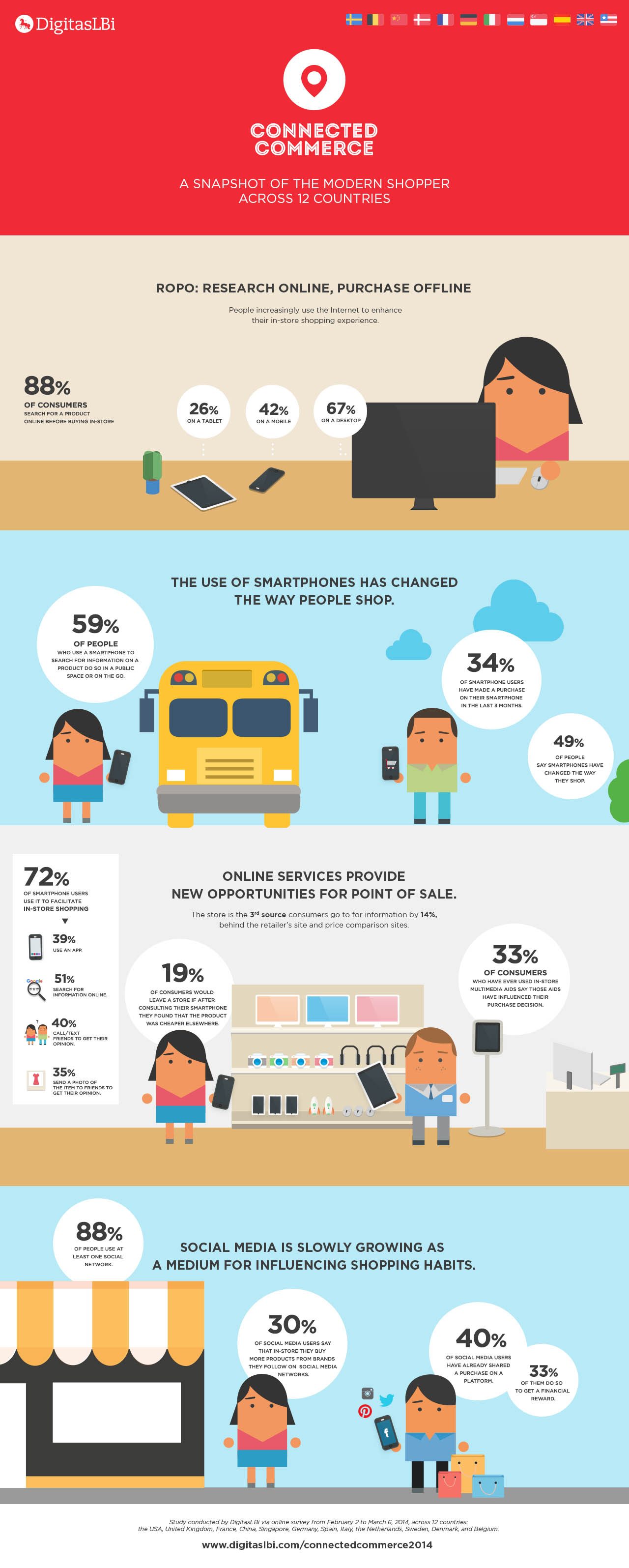 infografia-connected-commerce