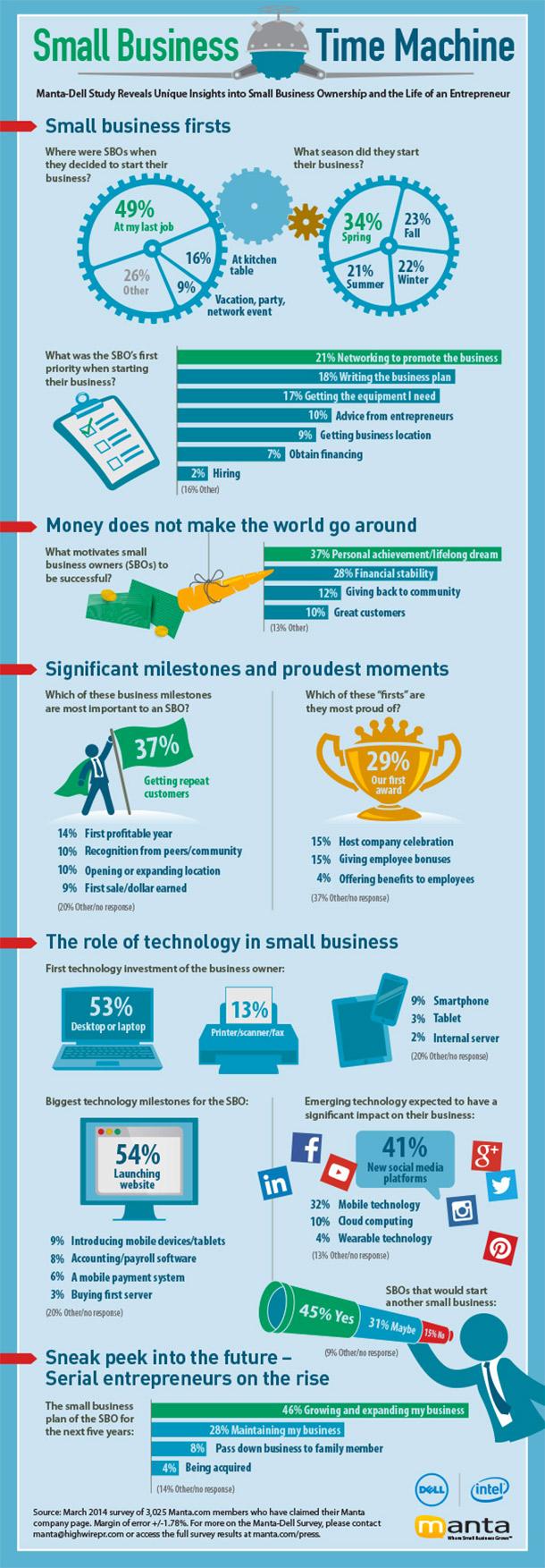 infografia-motivacion-emprendedores
