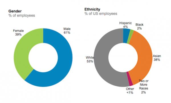 diversidad-empleados
