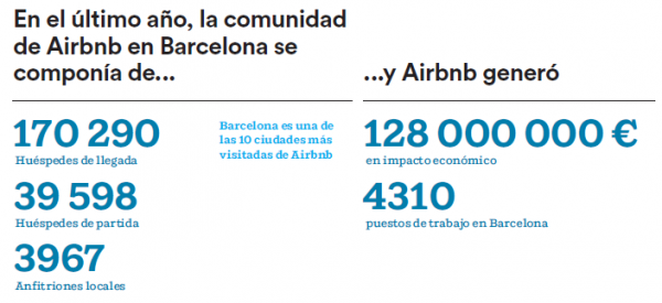 airbnb-barcelona