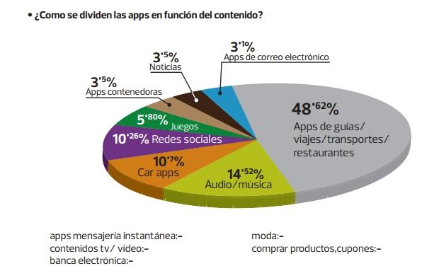 apps-contenido