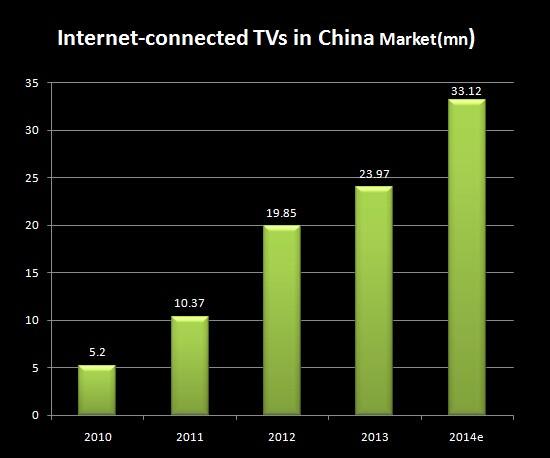 internet-connectedtvsin2013