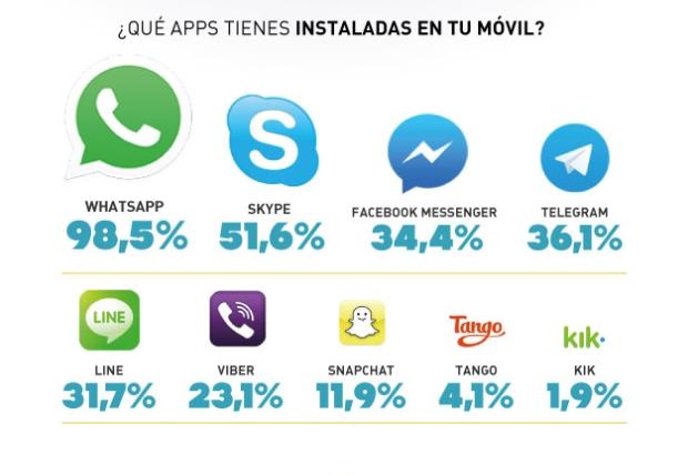 apps-mensajería