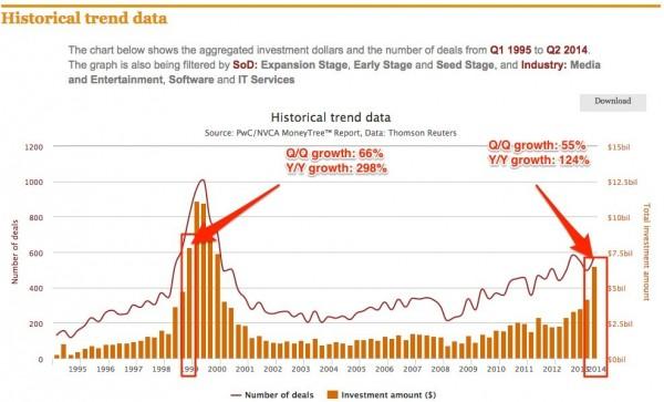 grafico-capital-riesgo-startups