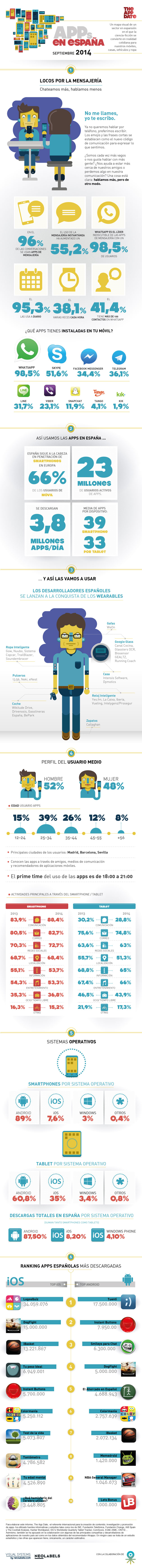 infografía-apps-the-app-date