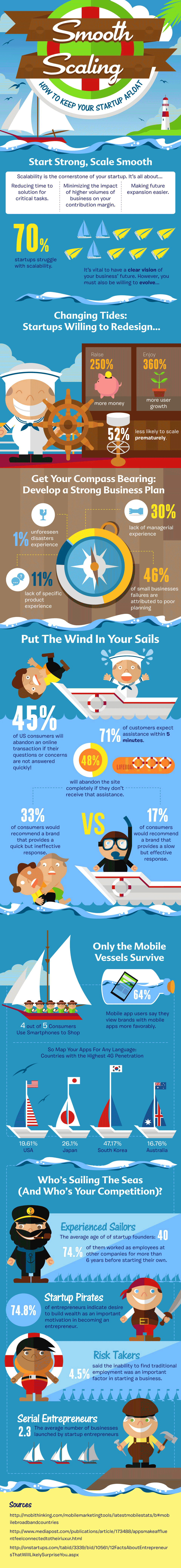 infografía-startup-flote