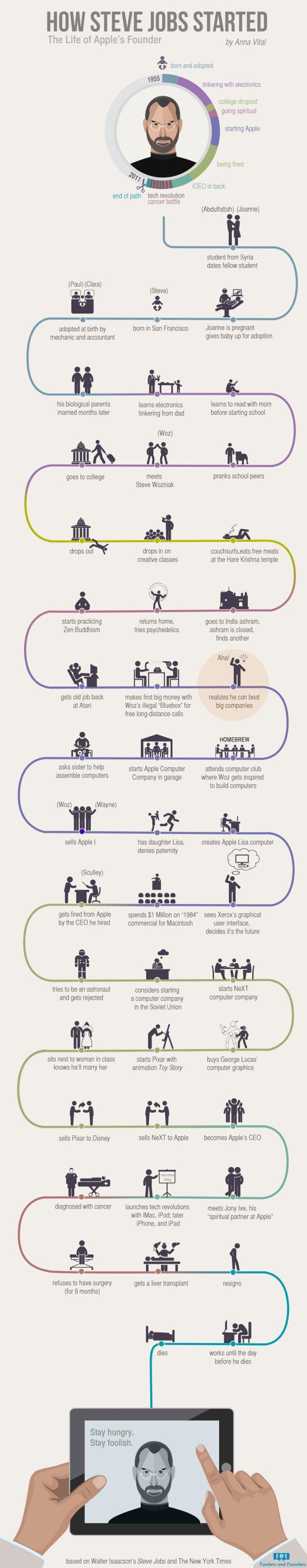 infografía-steve-jobs