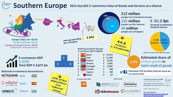 ecommerce-sur-europa
