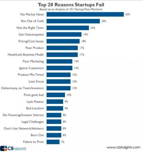 razones-fracaso-startups