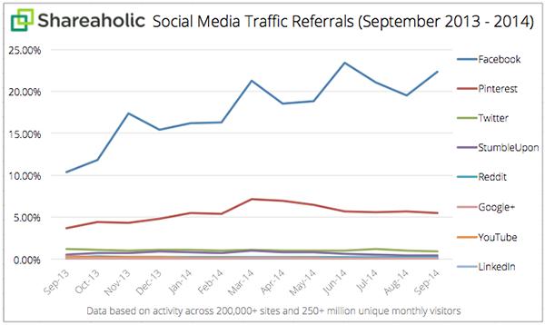 social-media-traffic-oct-2014