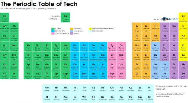 tabla-periodica-inversiones