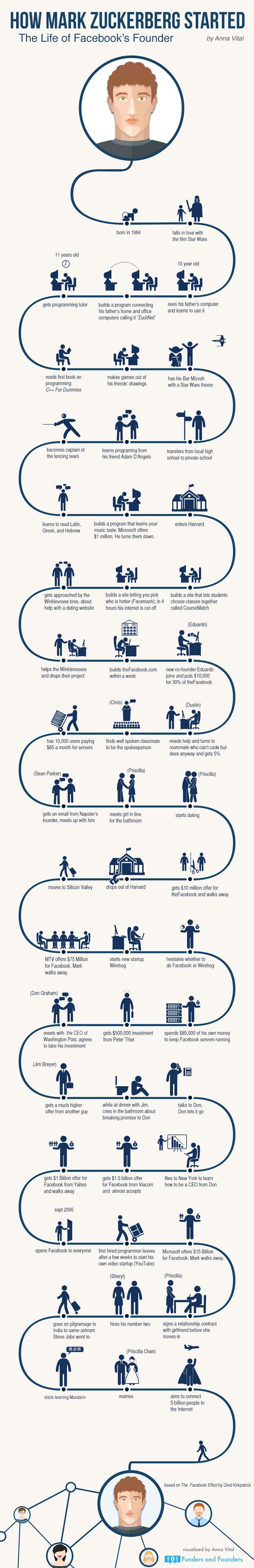 infografía-mark-zuckerberg-vida