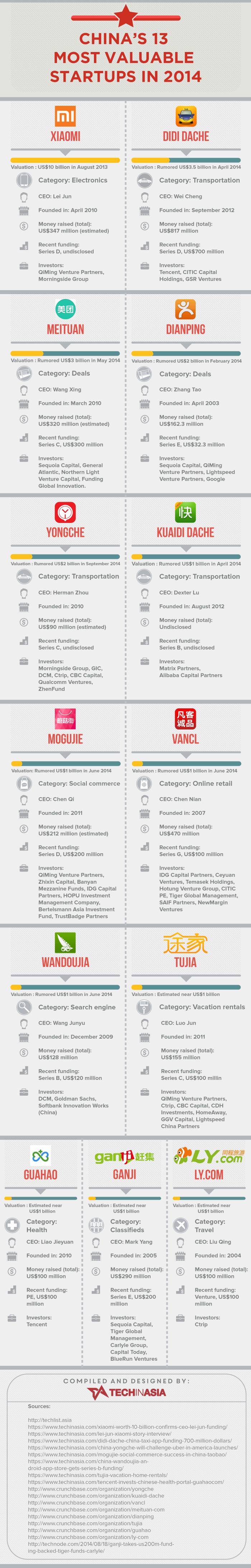 startups-chinas-2014