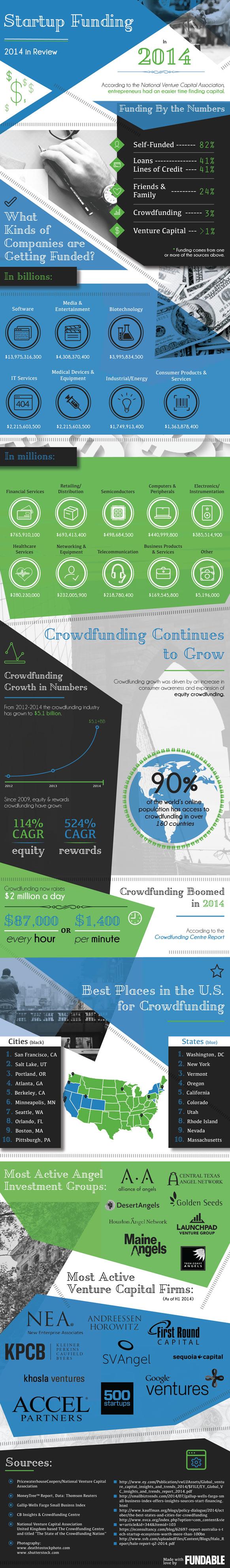 fondos-2014-startups