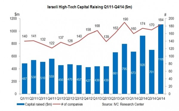 capital-startups-israel-2011-2014