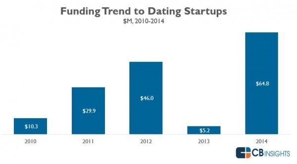 startups-dating-financiación