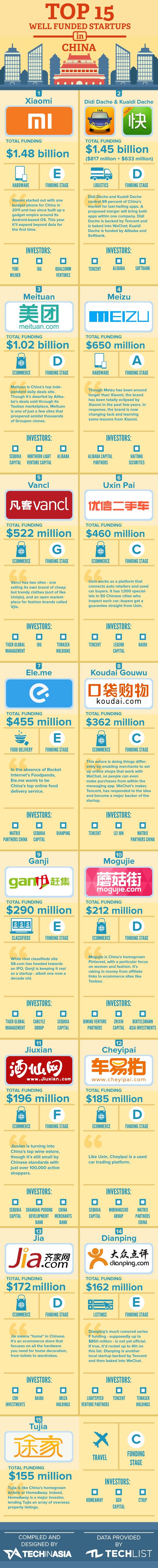 infografía-startups-china