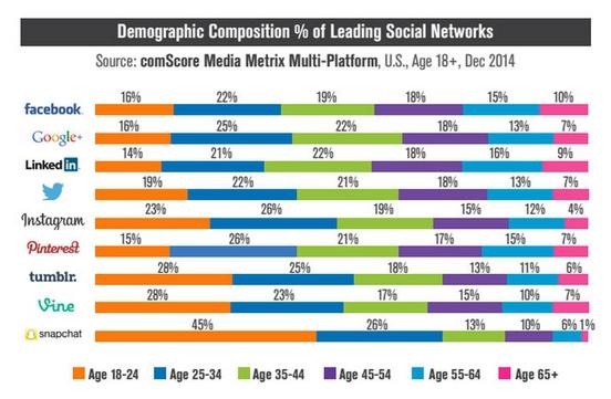 social-media-edades