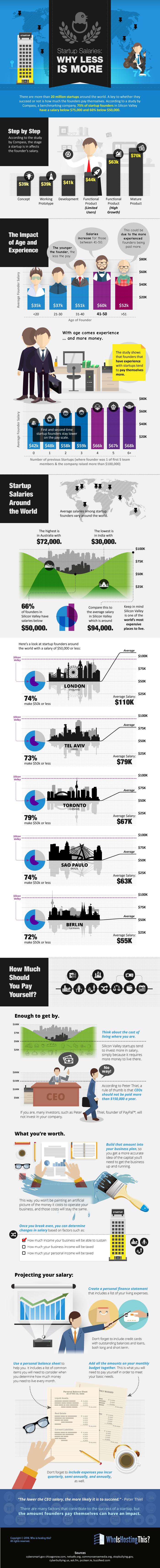 startups-salarios