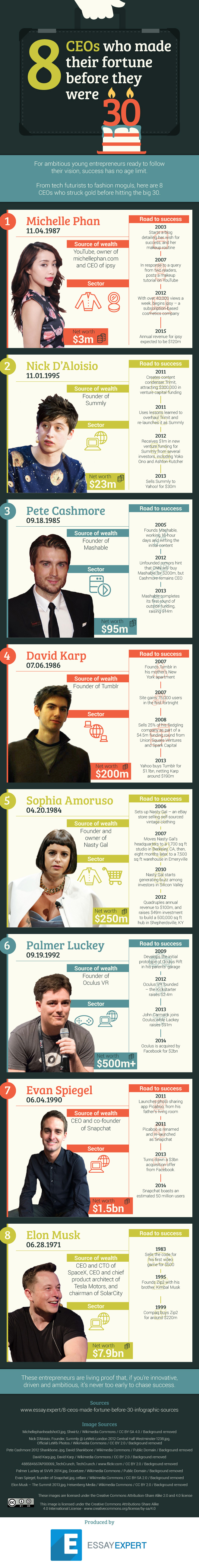 infografía-ceos-30