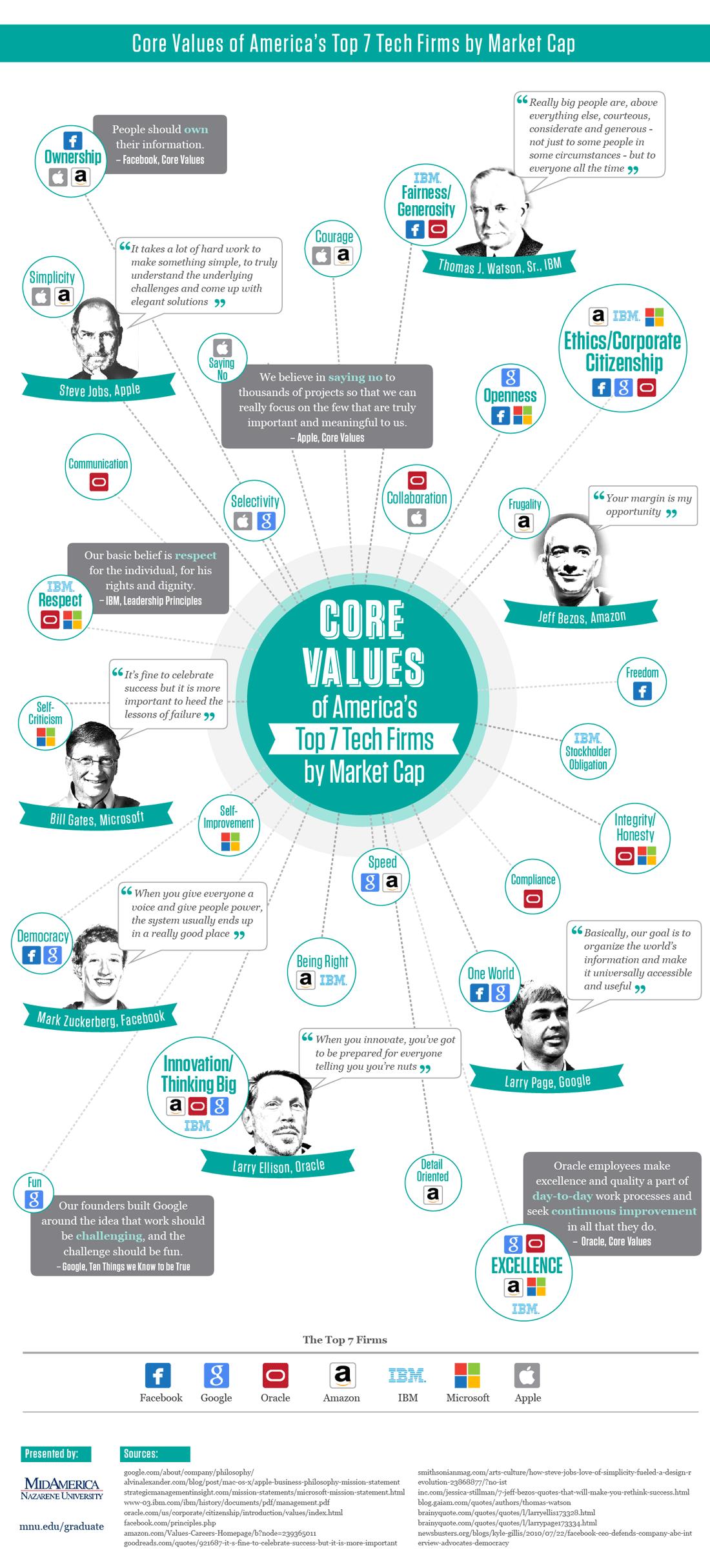 infografía-valores-empresas-tic