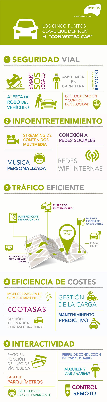 Infografía_connected_car-1