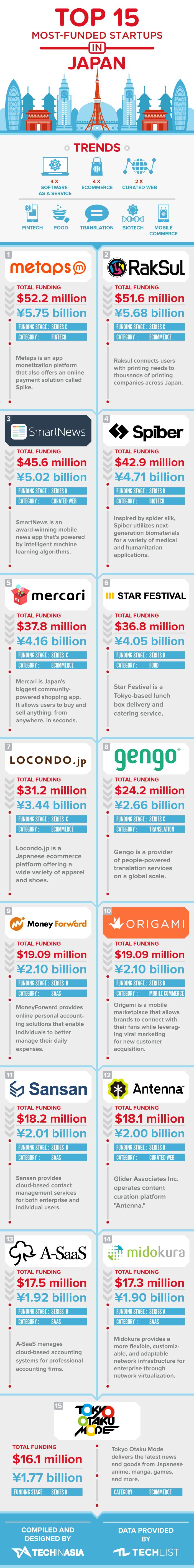 infografía-startups-japon