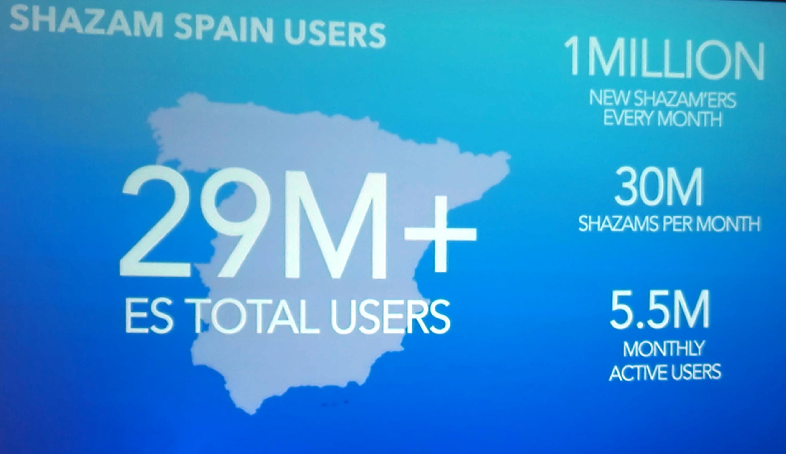 shazam-usuarios-españa