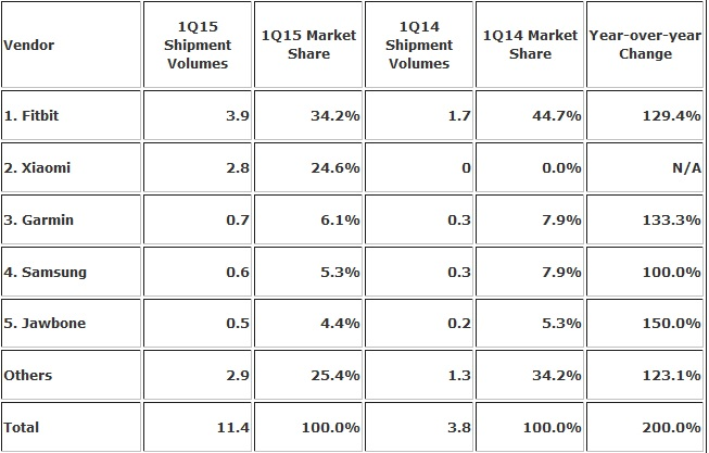 IDC-Wearables-Q1-2015