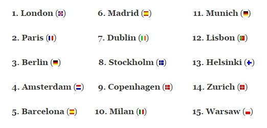 ciudades-startups-ranking